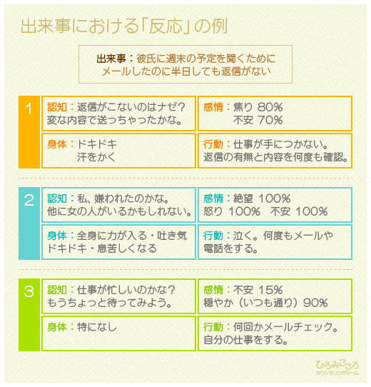 認知行動療法の出来事における認知の例